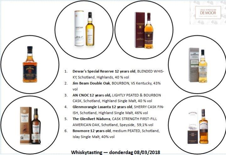 line up whiskytasting